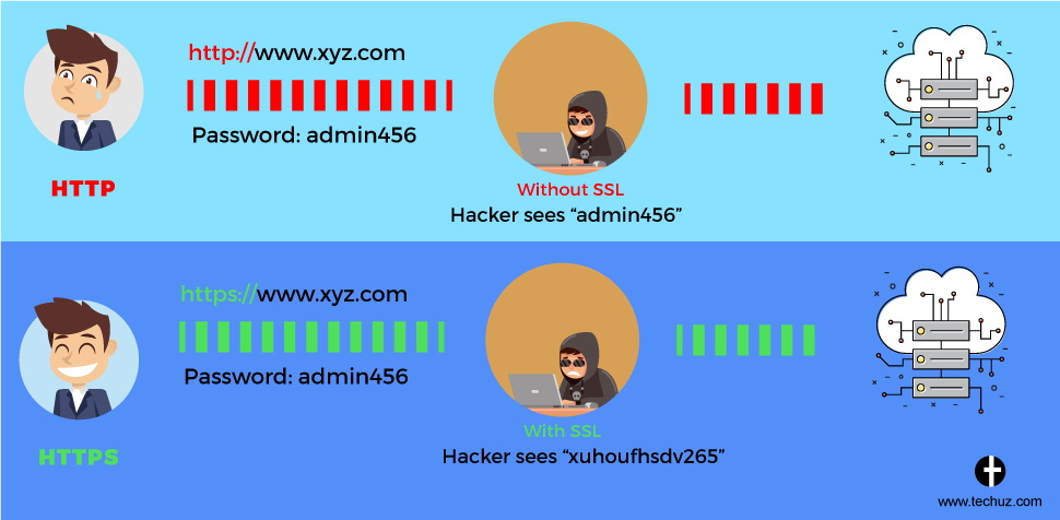 Understanding SSL Connection